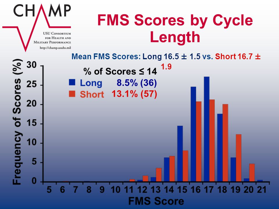 FMS Scores by Cycle Length
