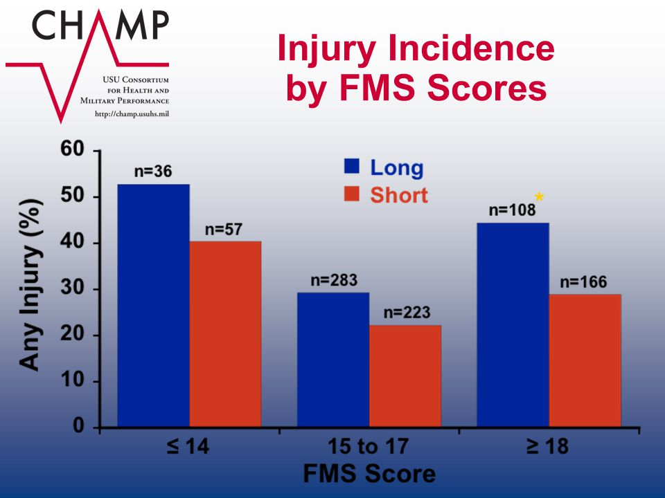Injury Incidence by FMS Scores