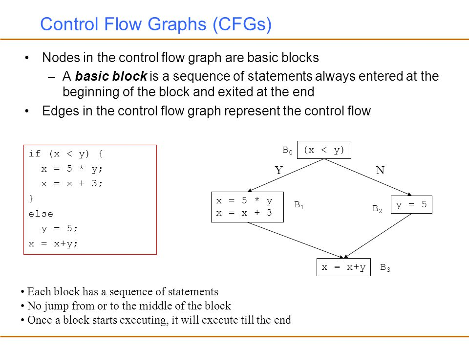 Control Flow Graphs (CFGs)