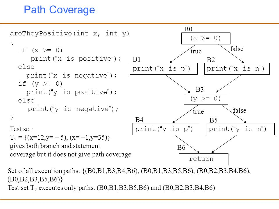 Path Coverage B0 areTheyPositive(int x, int y) { if (x >= 0)