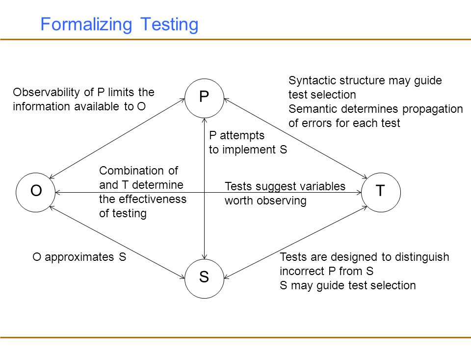 Formalizing Testing P O T S Syntactic structure may guide