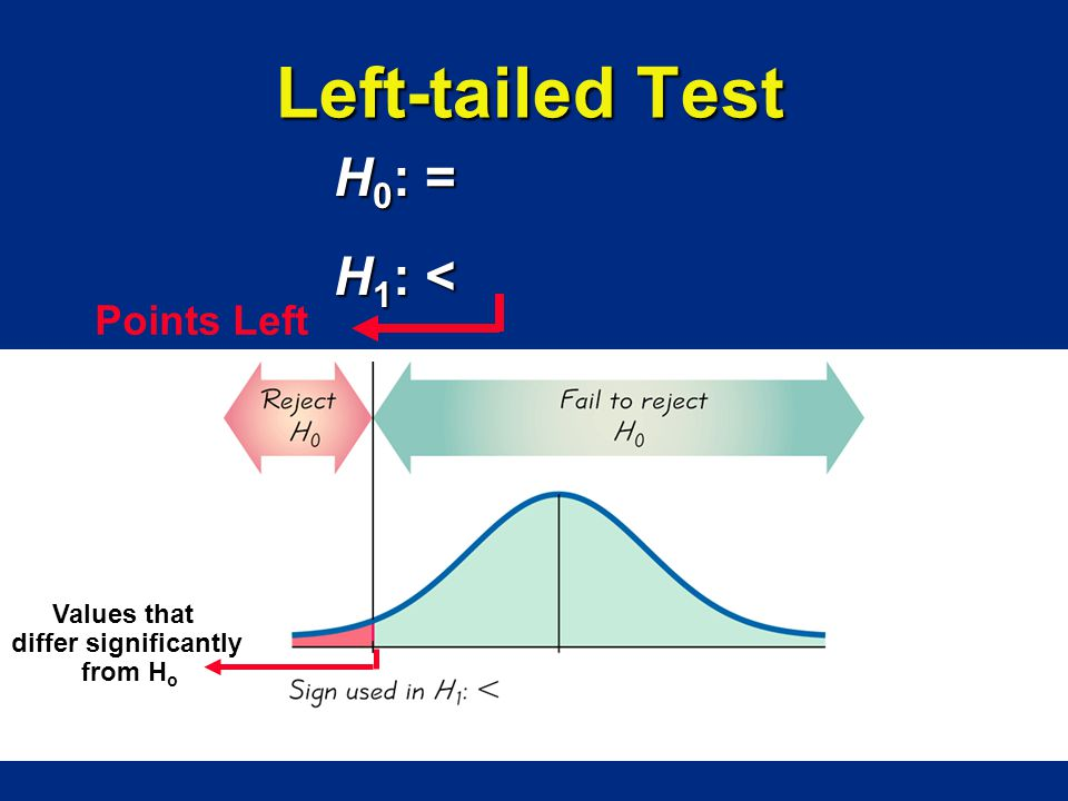 Left-tailed Test H0: = H1: < Points Left Values that