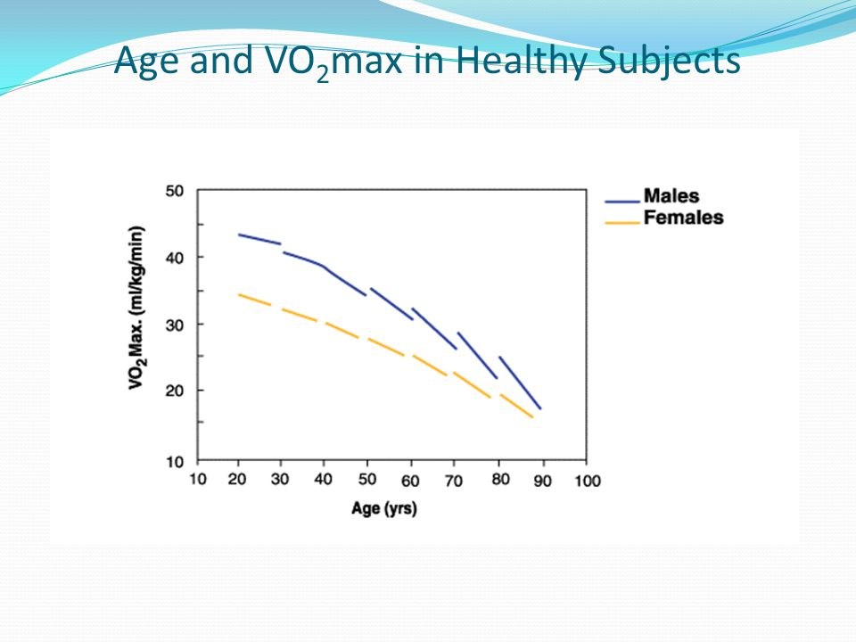 Age and VO2max in Healthy Subjects