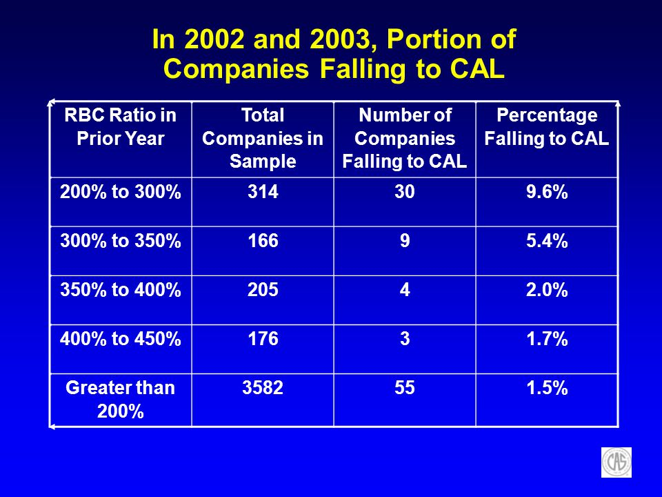 In 2002 and 2003, Portion of Companies Falling to CAL