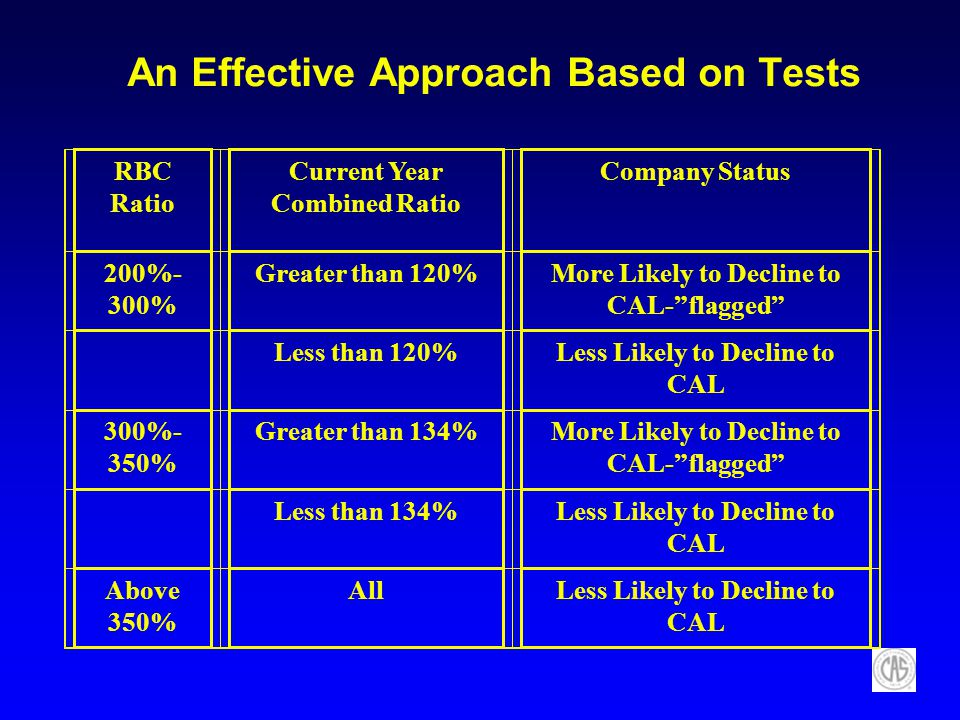 An Effective Approach Based on Tests