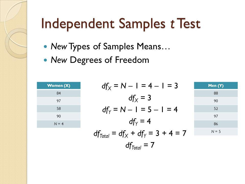 Independent Samples t Test