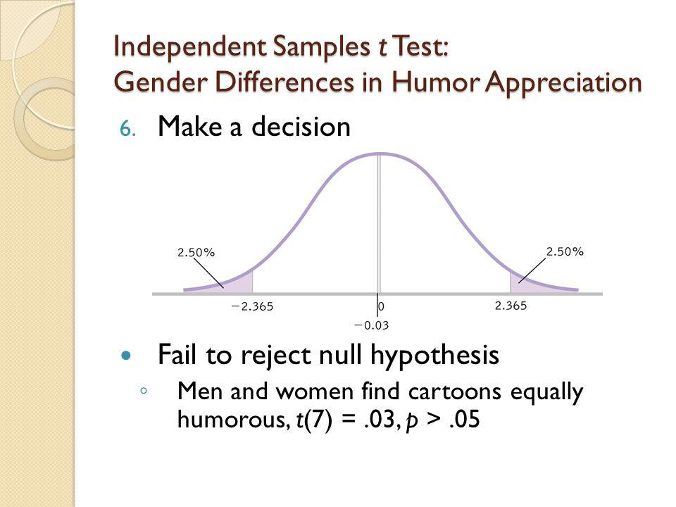 Independent Samples t Test: Gender Differences in Humor Appreciation