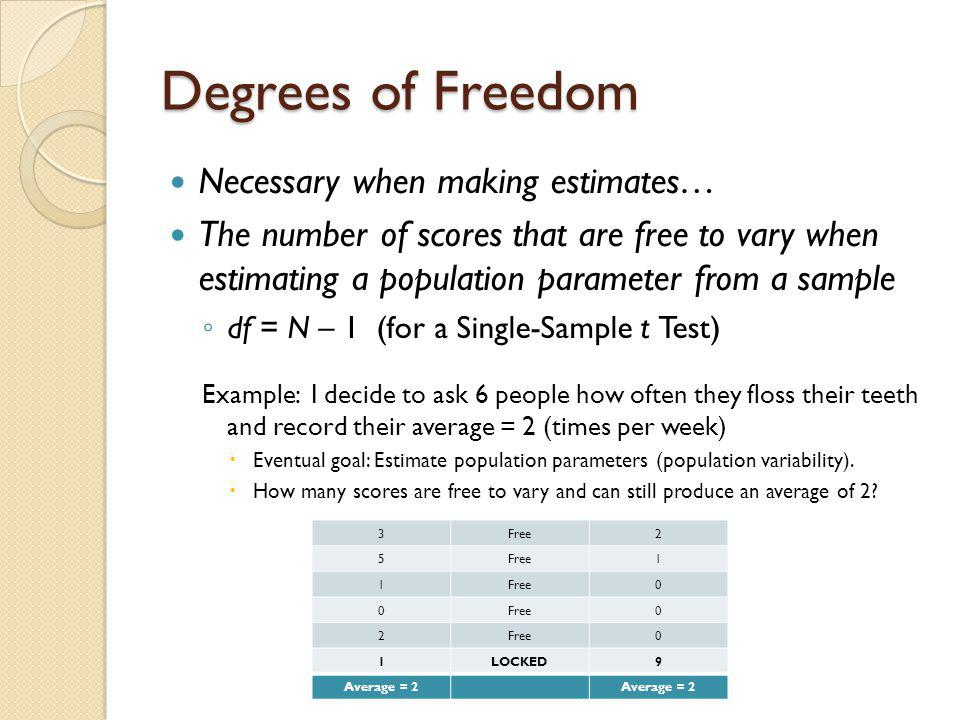 Degrees of Freedom Necessary when making estimates…