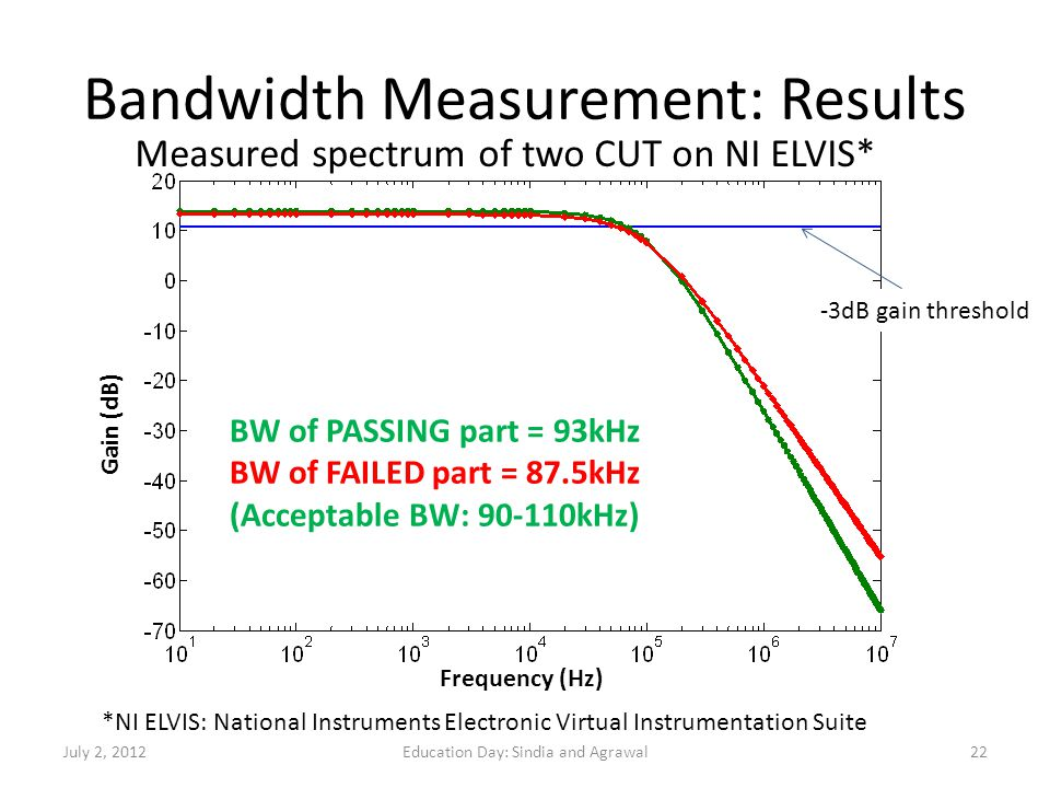 Bandwidth Measurement: Results
