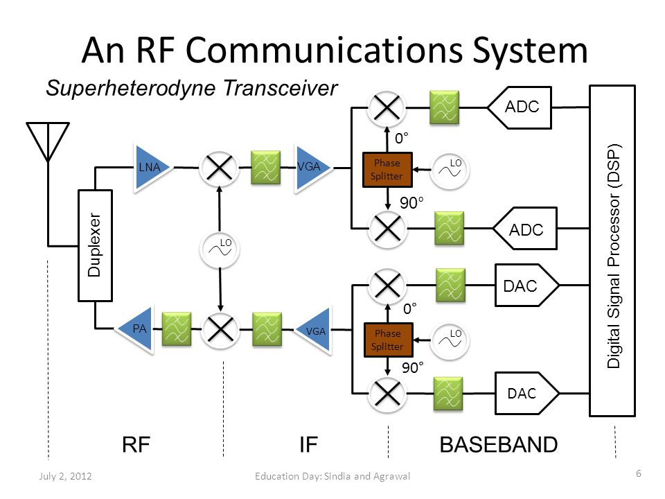 An RF Communications System