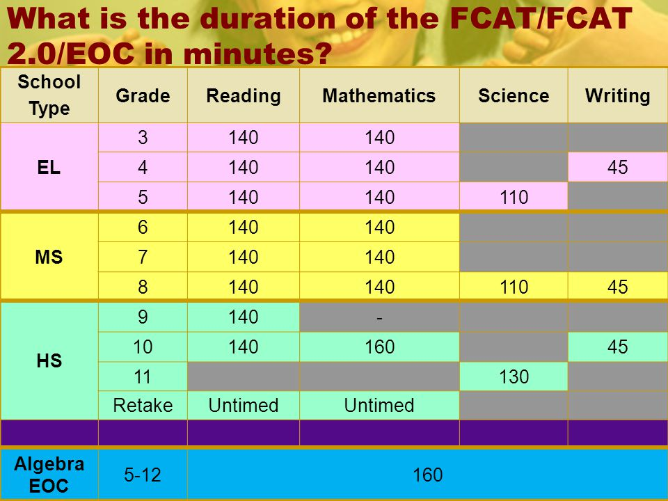 What is the duration of the FCAT/FCAT 2.0/EOC in minutes