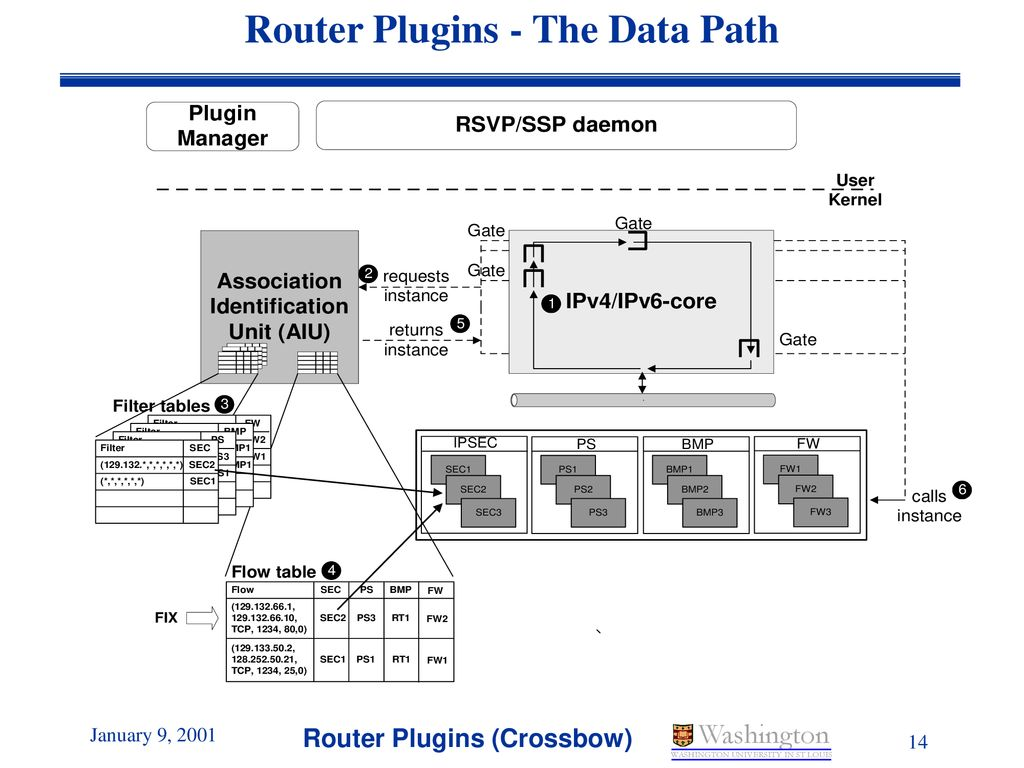The Router Plugins system architecture - ppt download