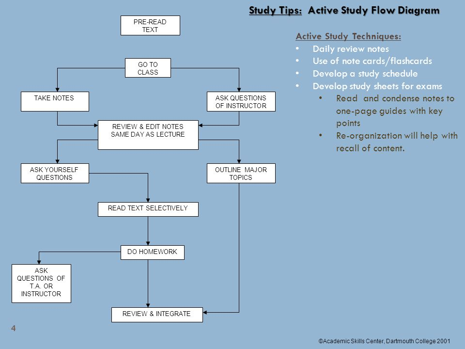 How to strategically answer multiple choice questions ppt video study tips active study flow diagram ccuart Image collections