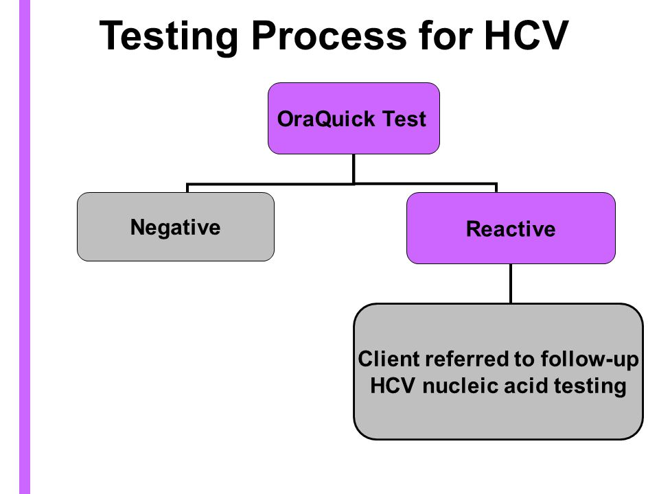 Testing Process for HCV