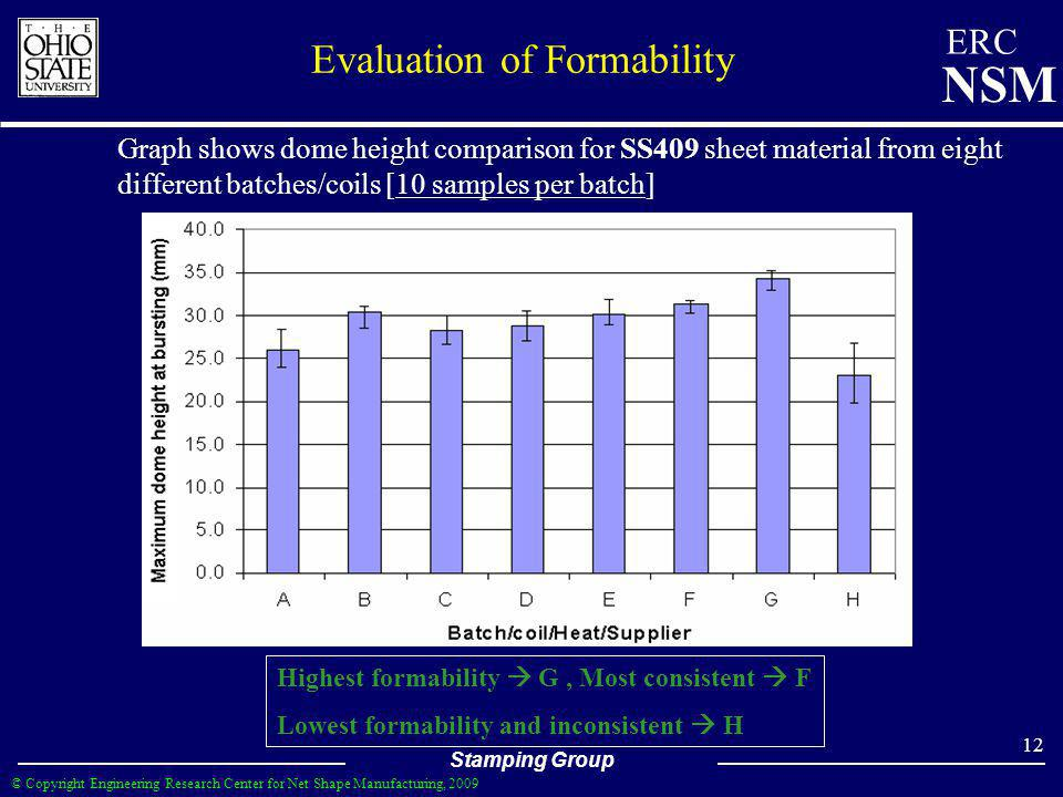 Evaluation of Formability
