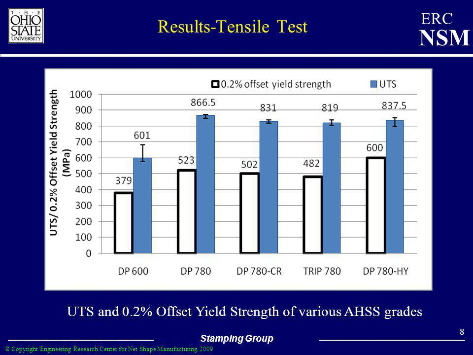 UTS and 0.2% Offset Yield Strength of various AHSS grades