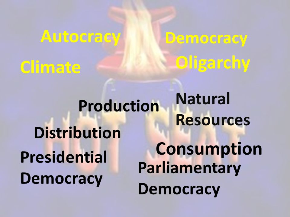 Autocracy Oligarchy Climate Consumption Democracy Natural Resources