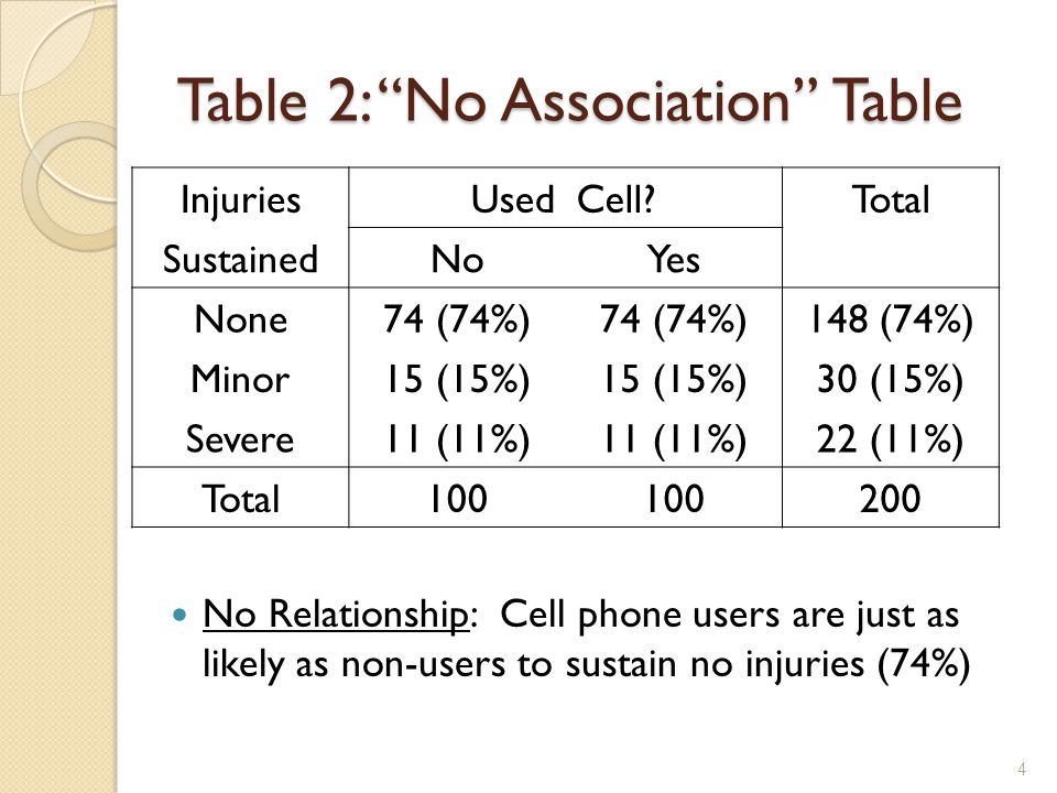 Table 2: No Association Table