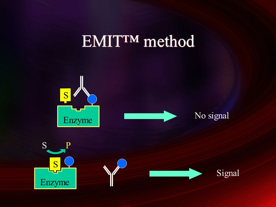 EMIT™ method S Enzyme No signal S P Enzyme S Signal