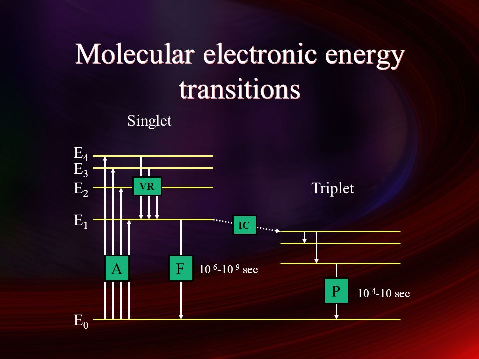 Molecular electronic energy transitions