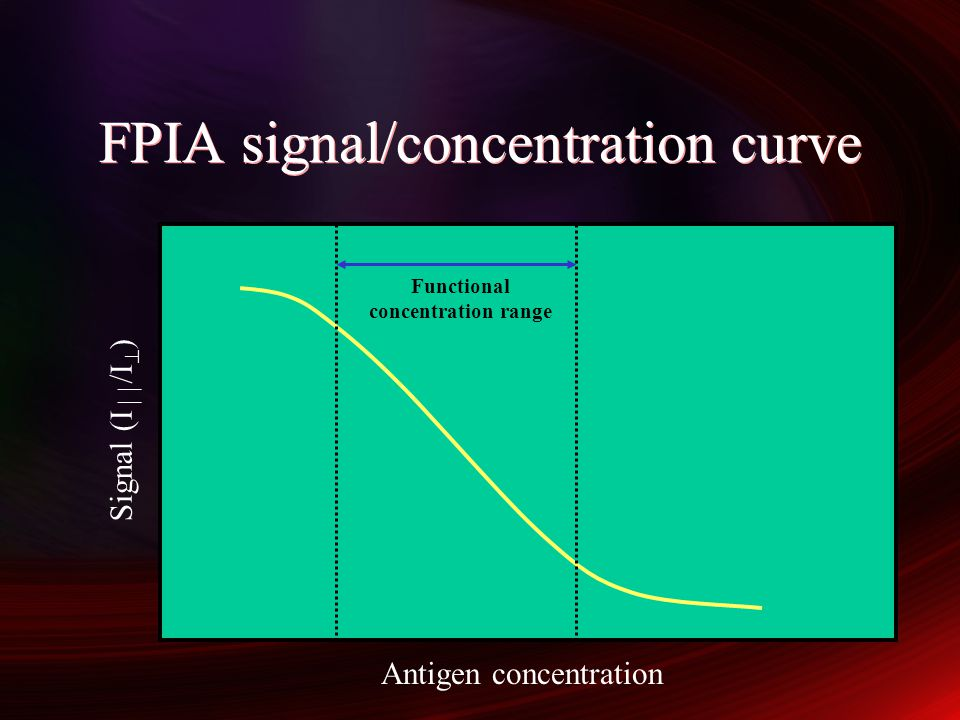 FPIA signal/concentration curve