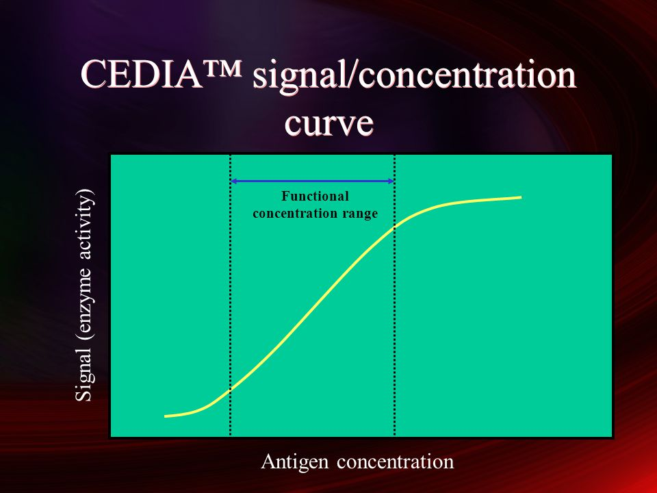 CEDIA™ signal/concentration curve