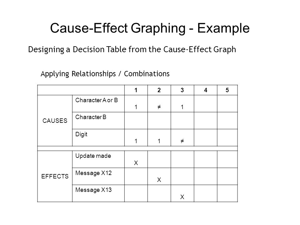Cause-Effect Graphing - Example
