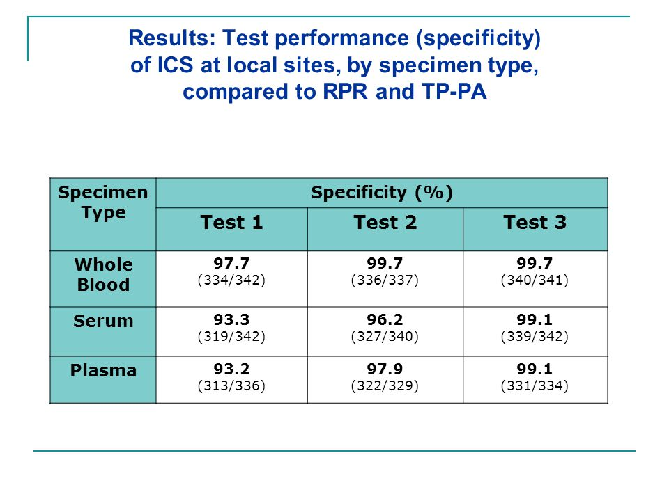 Results: Test performance (specificity) of ICS at local sites, by specimen type, compared to RPR and TP-PA