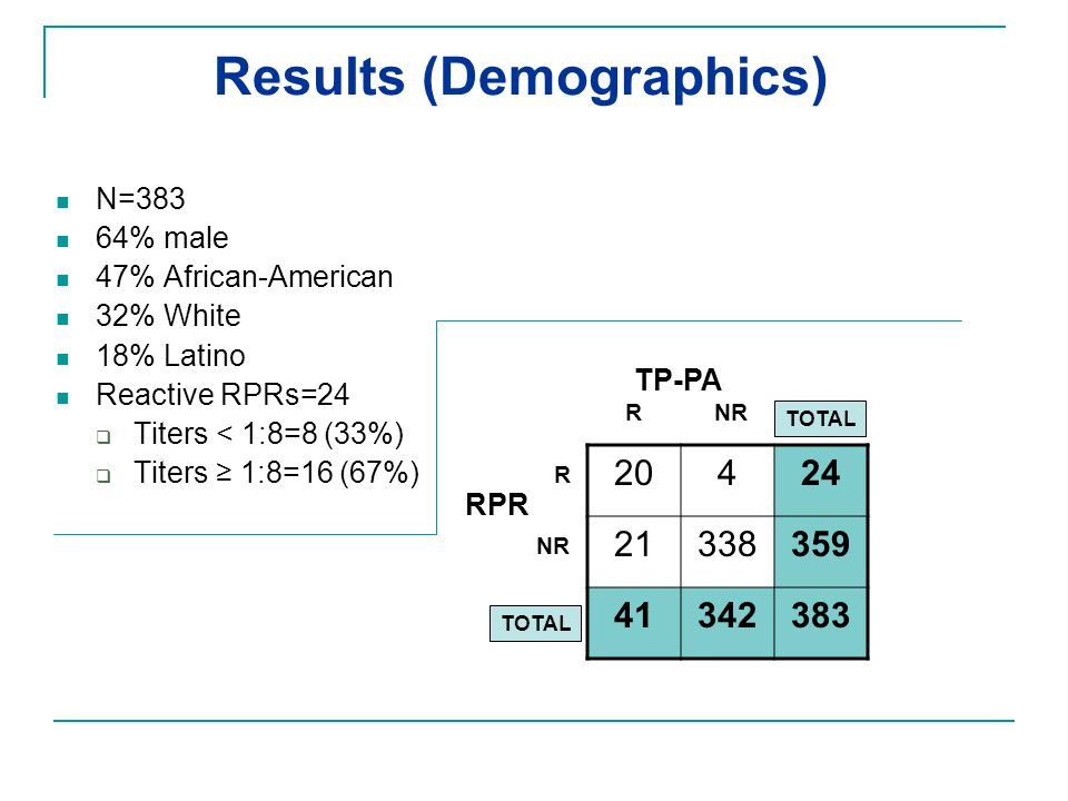 Results (Demographics)