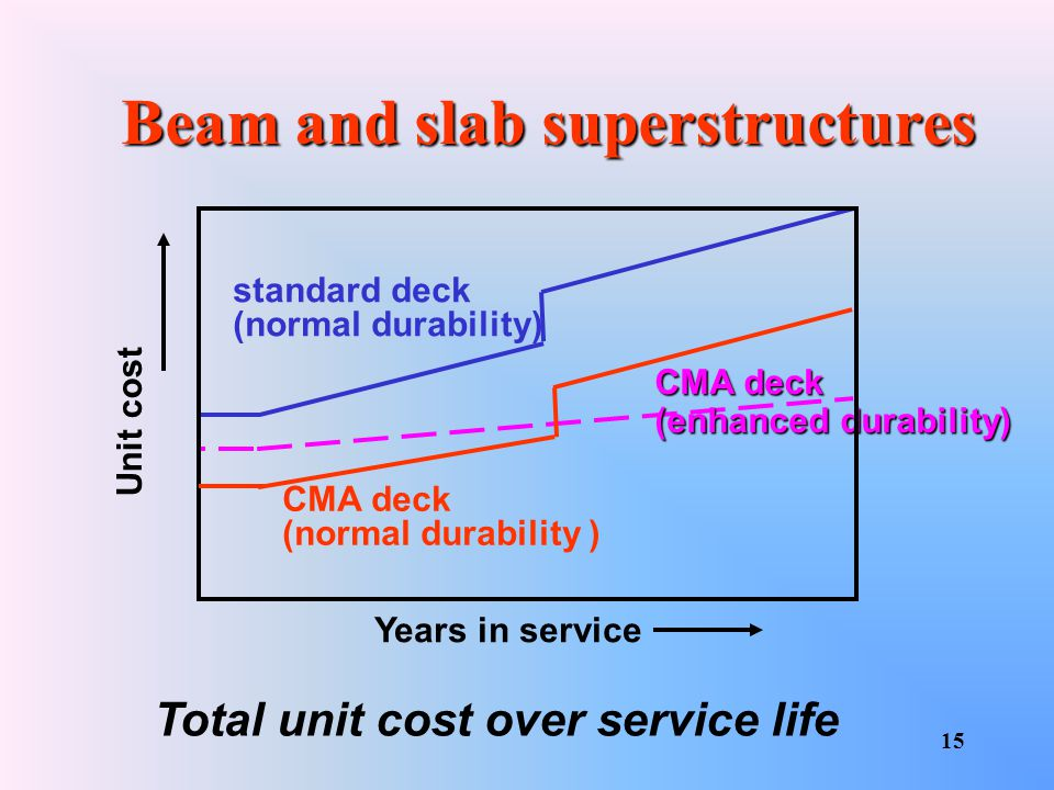 Beam and slab superstructures