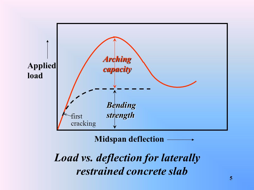 Load vs. deflection for laterally restrained concrete slab