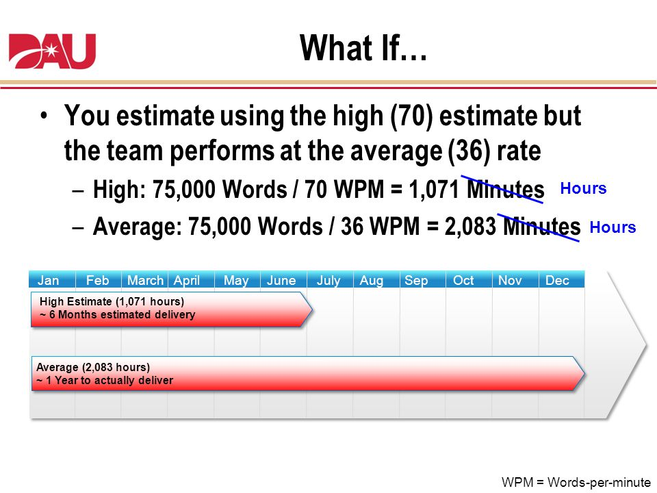 What If… You estimate using the high (70) estimate but the team performs at the average (36) rate. High: 75,000 Words / 70 WPM = 1,071 Minutes.