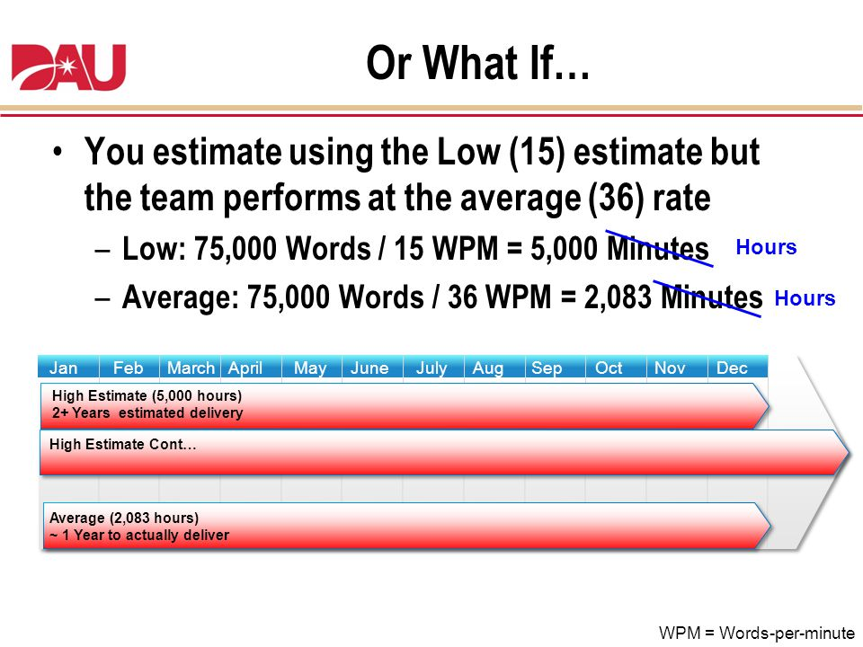Or What If… You estimate using the Low (15) estimate but the team performs at the average (36) rate.