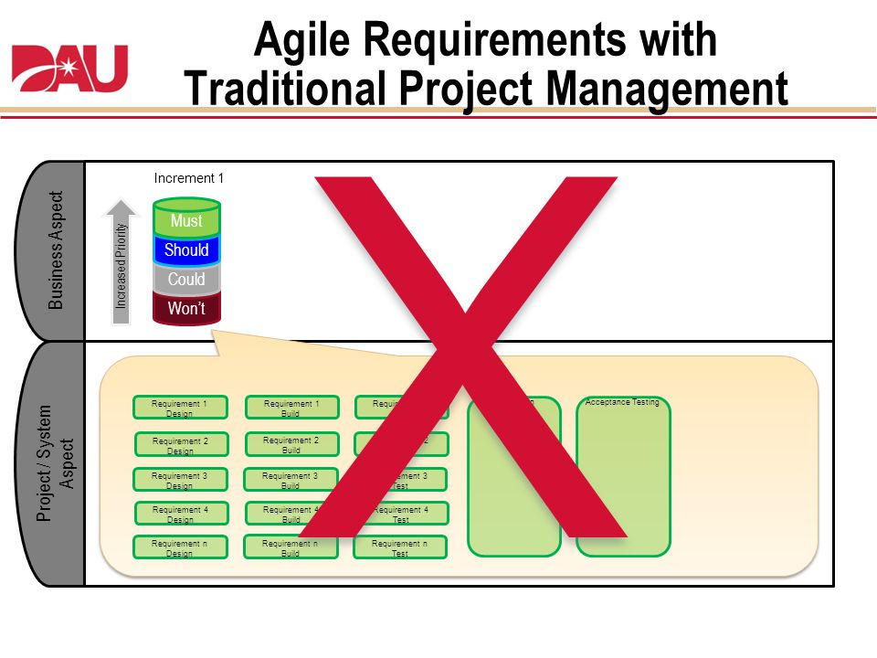 Agile Requirements with Traditional Project Management