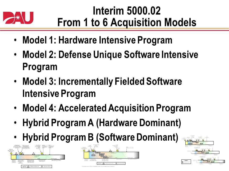 Interim 5000.02 From 1 to 6 Acquisition Models