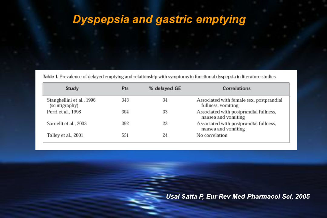 Dyspepsia and gastric emptying