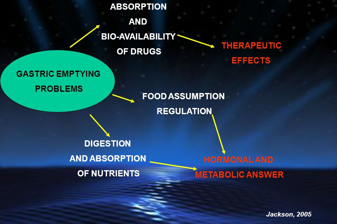 ABSORPTION AND BIO-AVAILABILITY OF DRUGS THERAPEUTIC EFFECTS