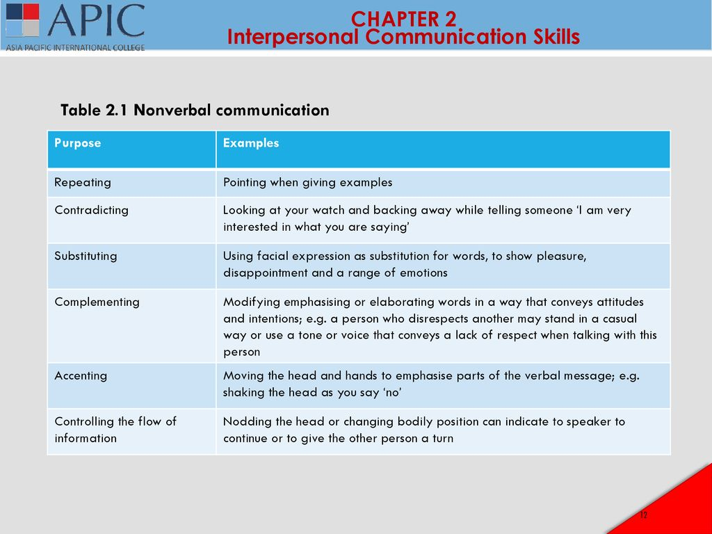 Sbm3101 Professional Development And Business Communication Ppt Download As discussed by alexander gonzalez and phillip zimbardo chronemics and power at work edit. sbm3101 professional development and
