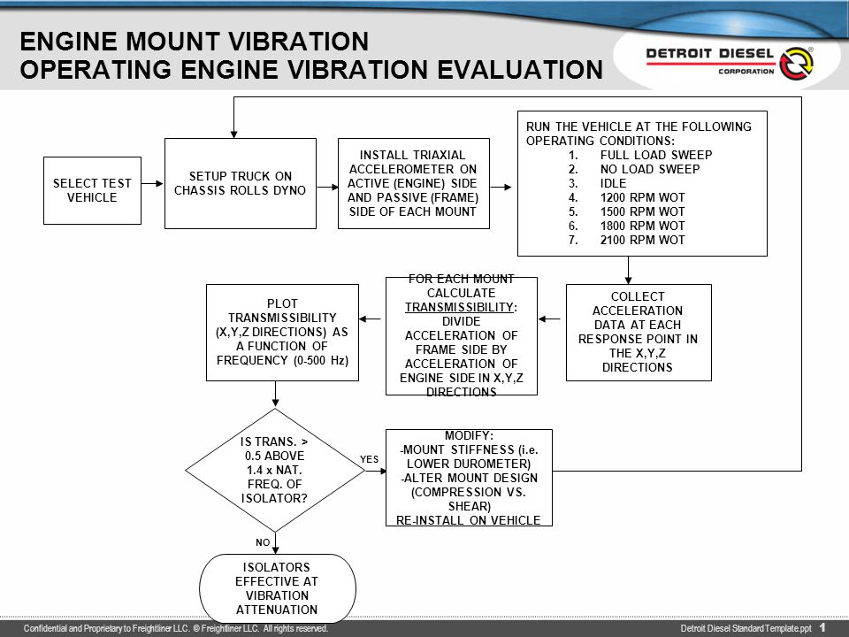 ENGINE MOUNT VIBRATION OPERATING ENGINE VIBRATION EVALUATION - ppt