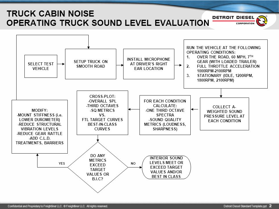 TRUCK CABIN VIBRATION OPERATING TRUCK VIBRATION EVALUATION