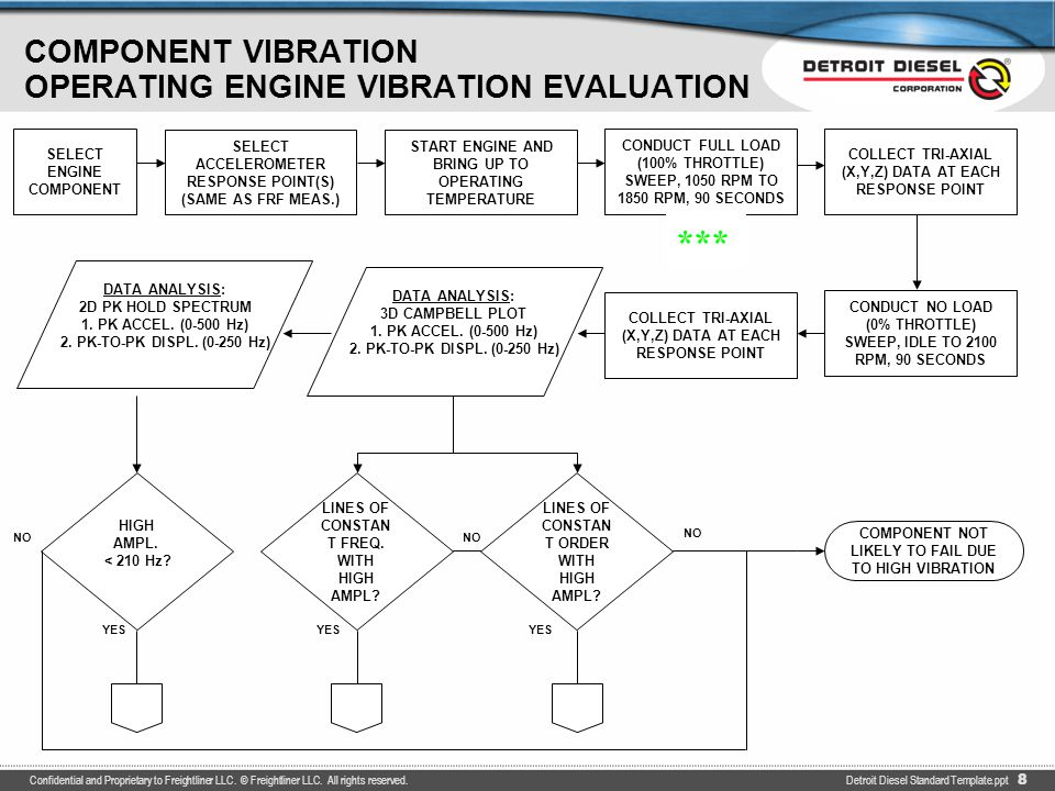 COMPONENT VIBRATION (CONTINUED) OPERATING ENGINE VIBRATION EVALUATION