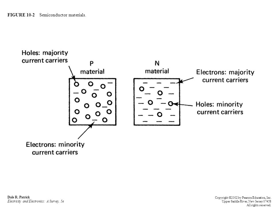 FIGURE 10-2 Semiconductor materials.