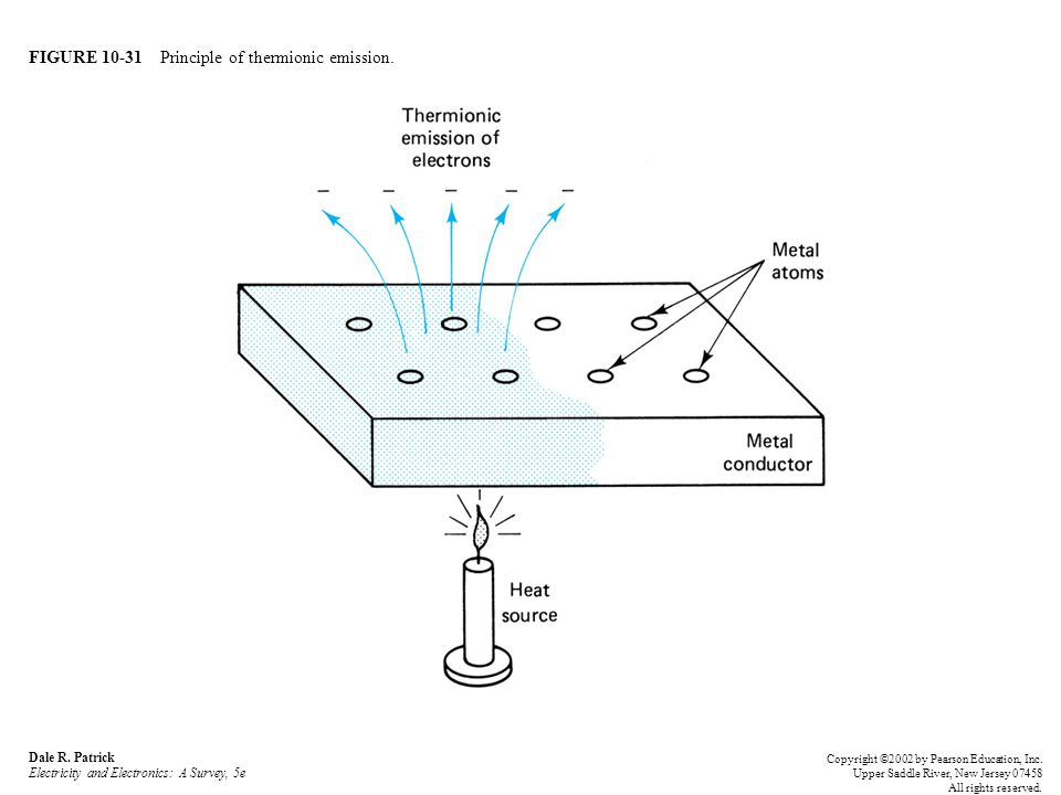 FIGURE 10-31 Principle of thermionic emission.