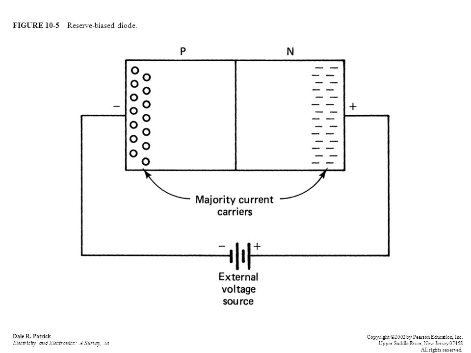FIGURE 10-5 Reserve-biased diode.