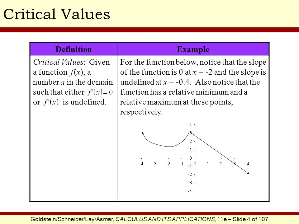 Critical Values Definition Example