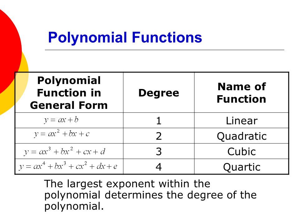 Polynomial Function in General Form