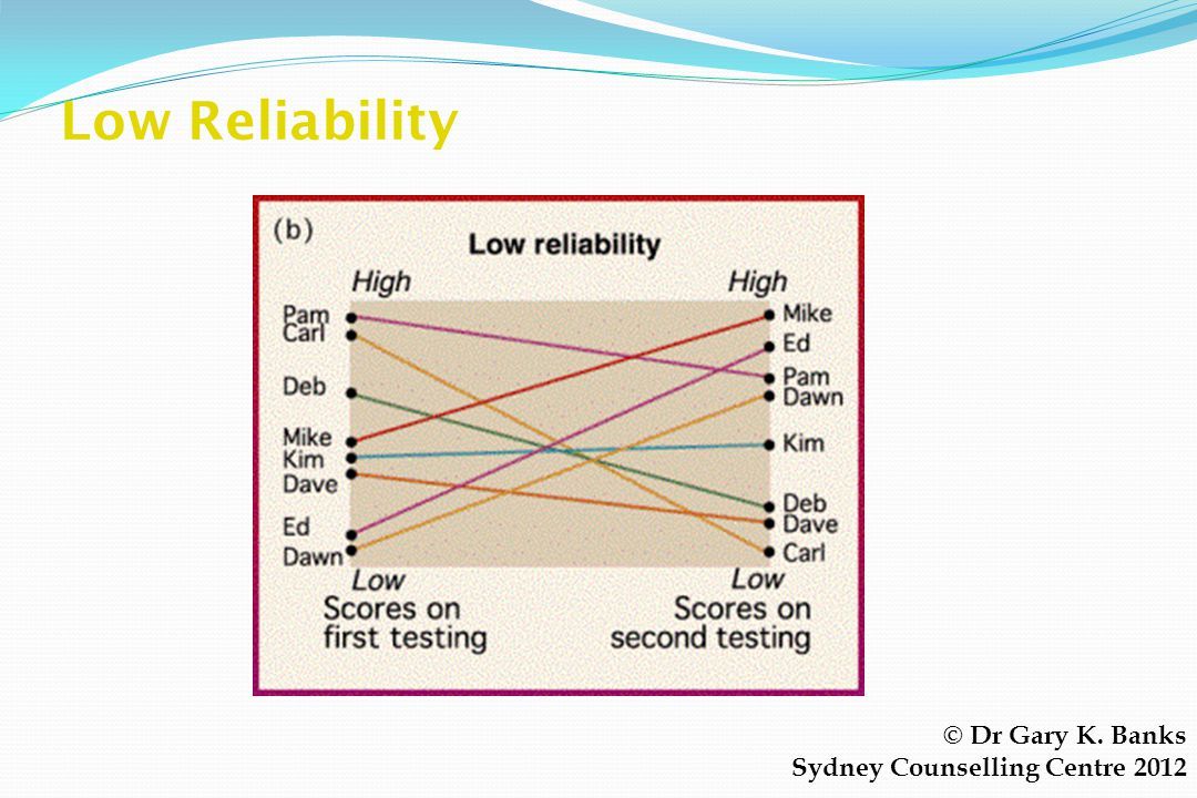 Low Reliability © Dr Gary K. Banks Sydney Counselling Centre 2012