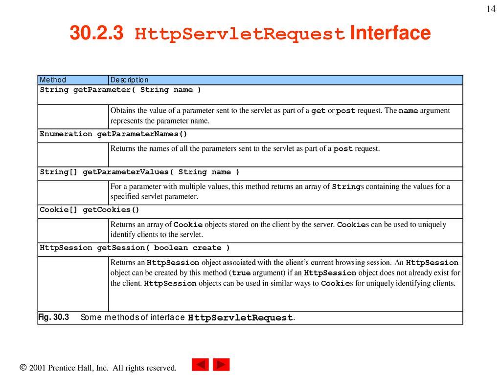 Chapter 30 - Servlets: Bonus for Java Developers - ppt download