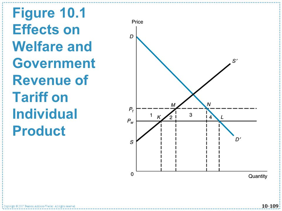 Figure 10.1 Effects on Welfare and Government Revenue of Tariff on Individual Product