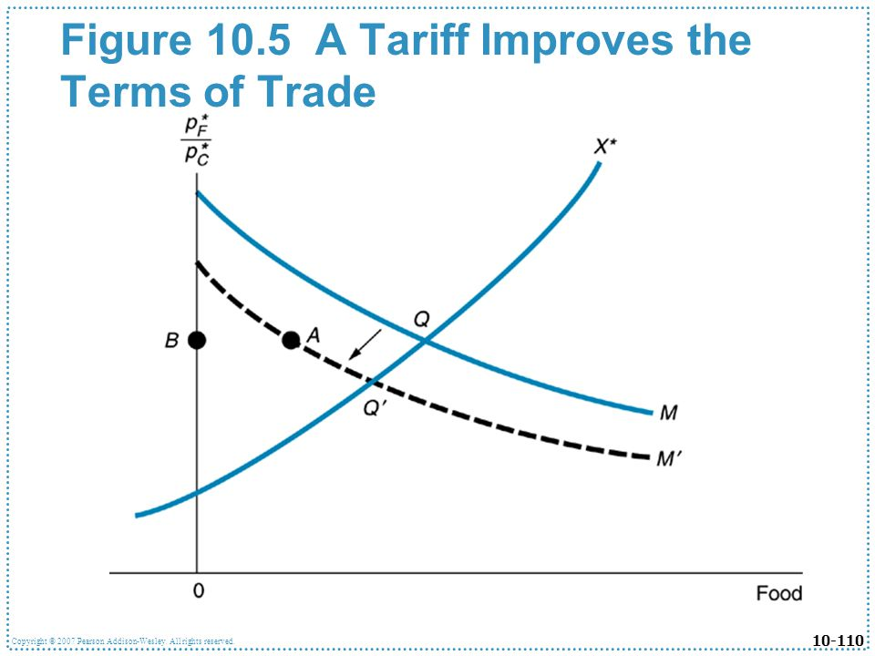 Figure 10.5 A Tariff Improves the Terms of Trade